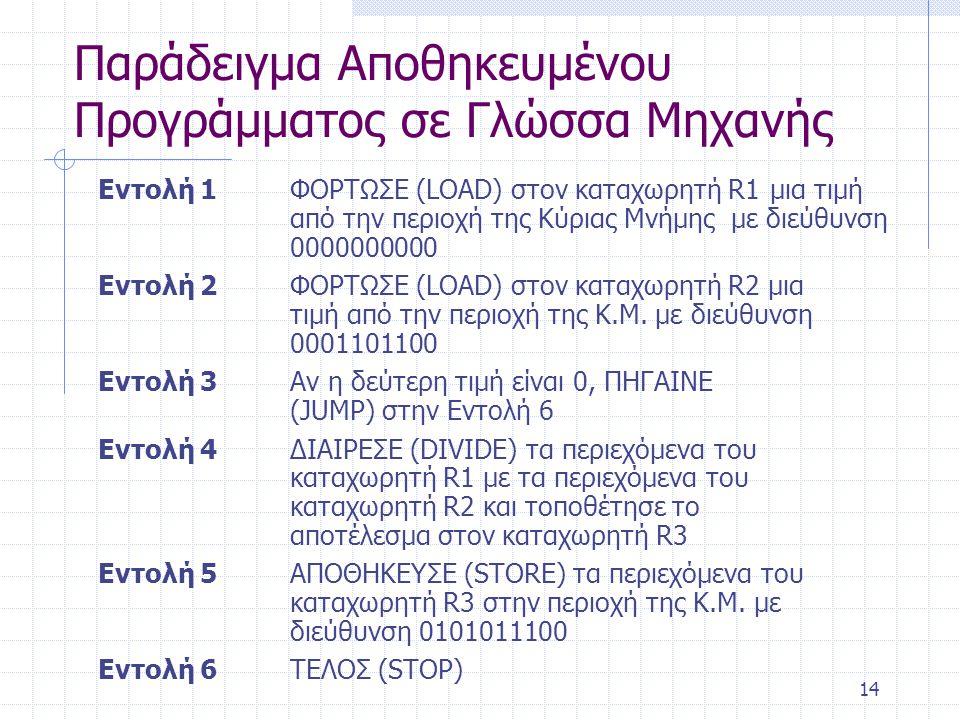 14 Παράδειγμα Αποθηκευμένου Προγράμματος σε Γλώσσα Μηχανής Εντολή 1ΦΟΡΤΩΣΕ (LOAD) στον καταχωρητή R1 μια τιμή από την περιοχή της Κύριας Μνήμης με διεύθυνση 0000000000 Εντολή 2ΦΟΡΤΩΣΕ (LOAD) στον καταχωρητή R2 μια τιμή από την περιοχή της Κ.Μ.