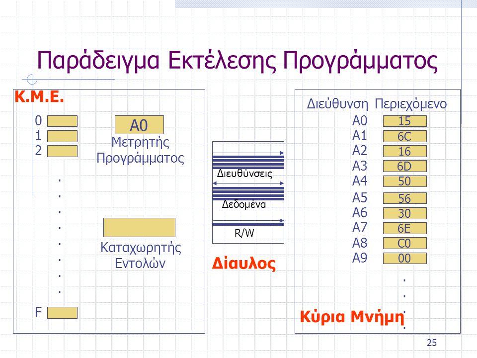 25 Παράδειγμα Εκτέλεσης Προγράμματος 0 1 2 F................ Α0 Μετρητής Προγράμματος Καταχωρητής Εντολών Κ.Μ.Ε. 15 A0A0 6C6C A1A1 16 A2A2 C0 A8 Διεύθ