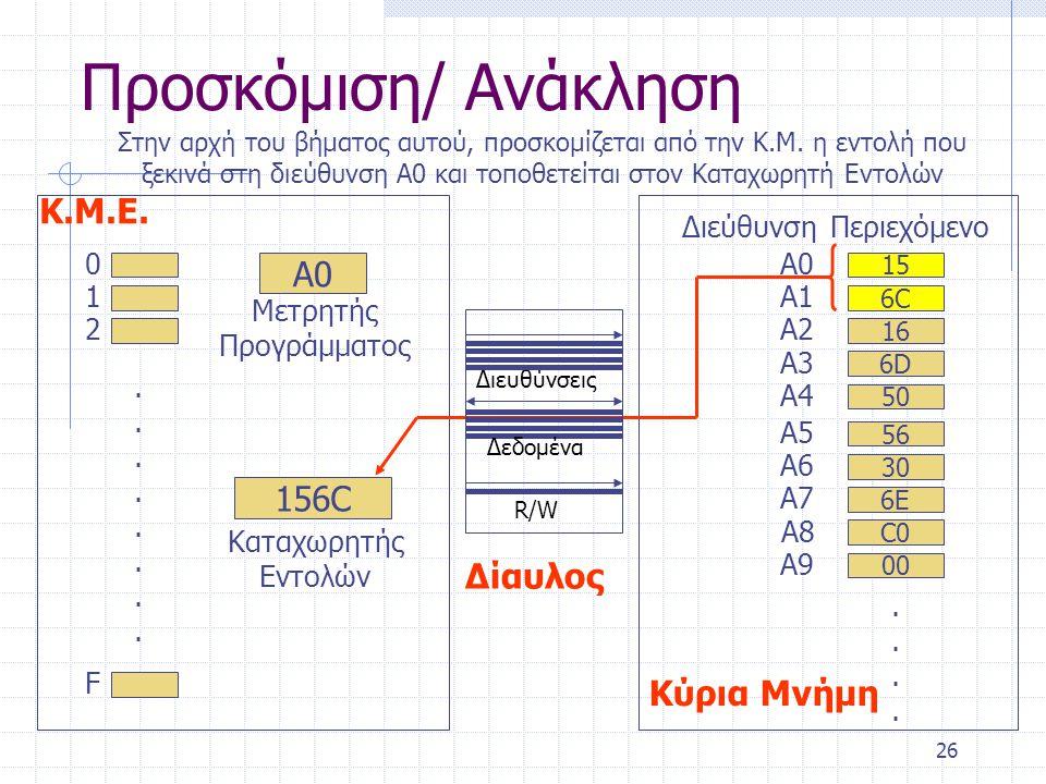 26 Προσκόμιση/ Ανάκληση 0 1 2 F................ Α0 Μετρητής Προγράμματος 156C Καταχωρητής Εντολών Κ.Μ.Ε. 15 A0A0 6C6C A1A1 16 A2A2 C0 A8 ΔιεύθυνσηΠερι