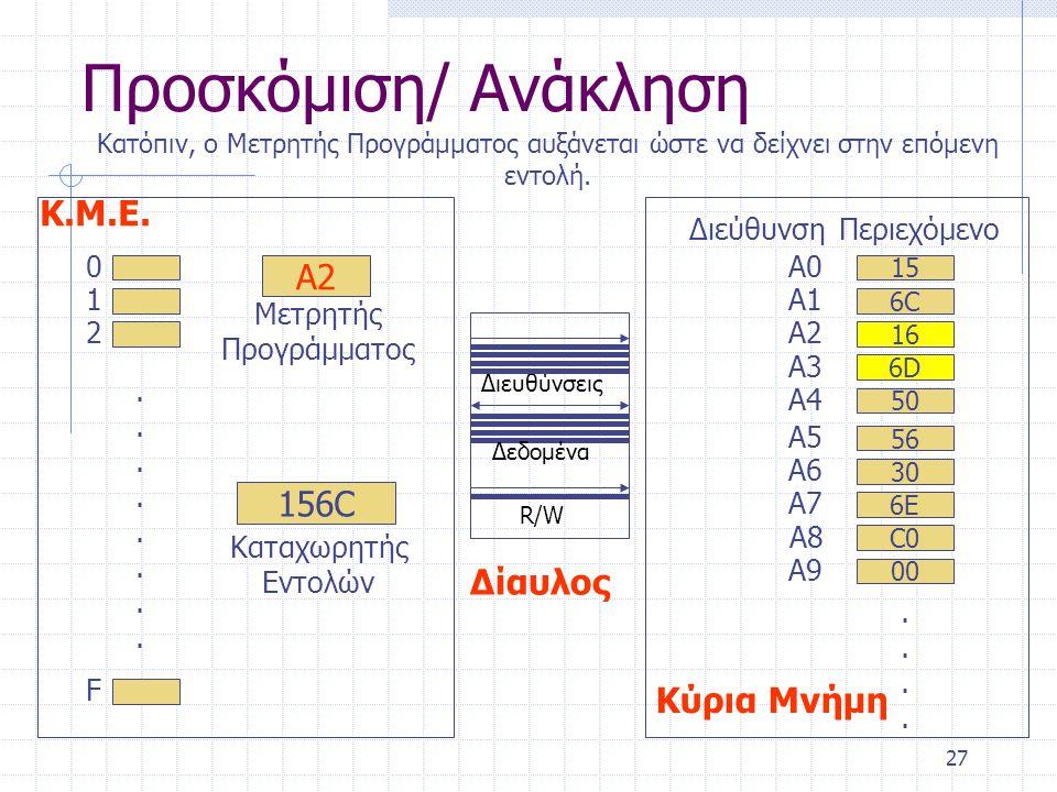 27 Προσκόμιση/ Ανάκληση 0 1 2 F................ Α2 Μετρητής Προγράμματος 156C Καταχωρητής Εντολών Κ.Μ.Ε. 15 A0A0 6C6C A1A1 16 A2A2 C0 A8 ΔιεύθυνσηΠερι