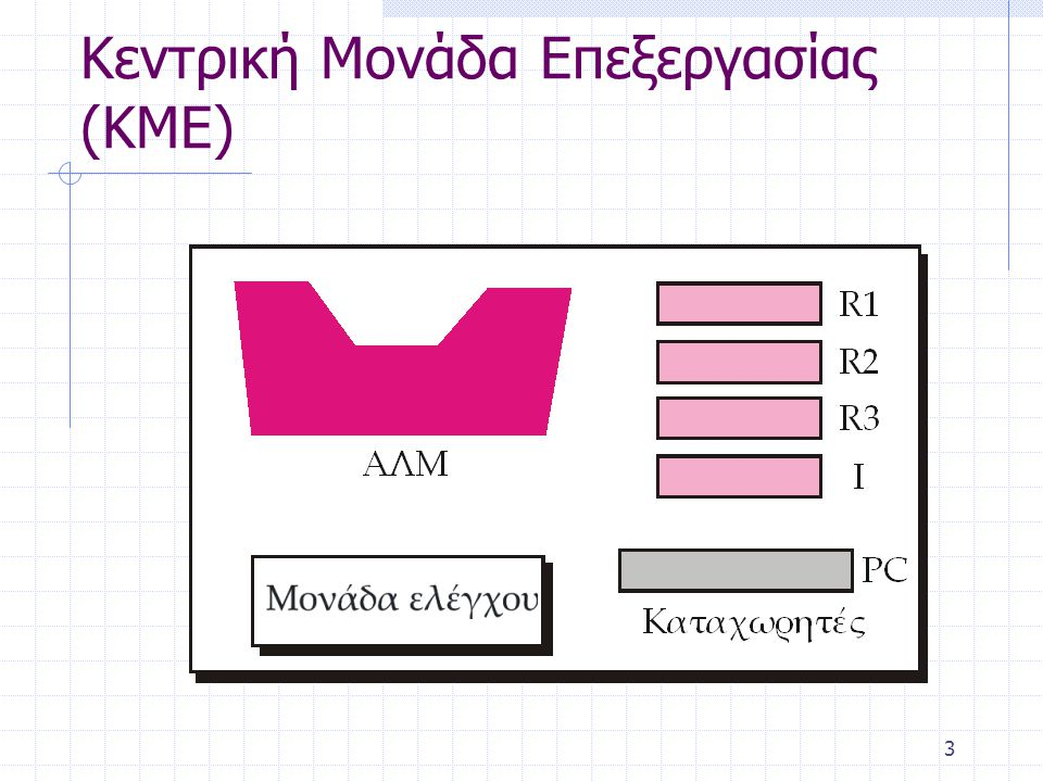 4 αριθμητική και λογική μονάδα ή ΑΛΜ (arithmetic logic unit, ALU) εκτελεί αριθμητικές και λογικές πράξεις καταχωρητές (registers) γρήγορες αυτόνομες θέσεις αποθήκευσης για την προσωρινή αποθήκευση δεδομένων Π.χ.