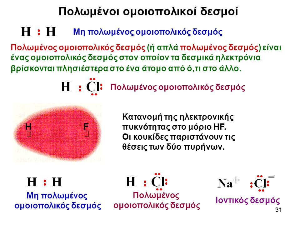 31 Πολωμένοι ομοιοπολικοί δεσμοί Μη πολωμένος ομοιοπολικός δεσμός Πολωμένος ομοιοπολικός δεσμός Πολωμένος ομοιοπολικός δεσμός (ή απλά πολωμένος δεσμός