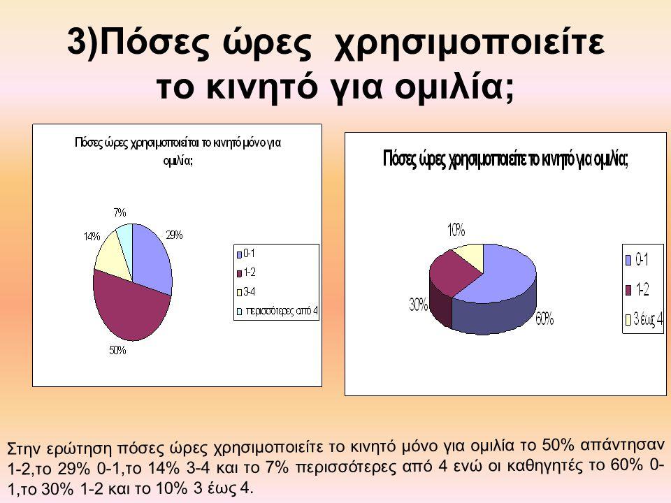 3)Πόσες ώρες χρησιμοποιείτε το κινητό για ομιλία; Στην ερώτηση πόσες ώρες χρησιμοποιείτε το κινητό μόνο για ομιλία το 50% απάντησαν 1-2,το 29% 0-1,το 14% 3-4 και το 7% περισσότερες από 4 ενώ οι καθηγητές το 60% 0- 1,το 30% 1-2 και το 10% 3 έως 4.