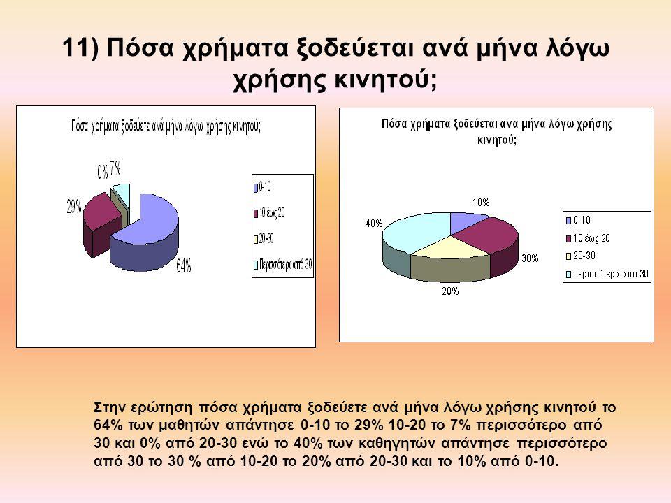 11) Πόσα χρήματα ξοδεύεται ανά μήνα λόγω χρήσης κινητού; Στην ερώτηση πόσα χρήματα ξοδεύετε ανά μήνα λόγω χρήσης κινητού το 64% των μαθητών απάντησε 0-10 το 29% 10-20 το 7% περισσότερο από 30 και 0% από 20-30 ενώ το 40% των καθηγητών απάντησε περισσότερο από 30 το 30 % από 10-20 το 20% από 20-30 και το 10% από 0-10.