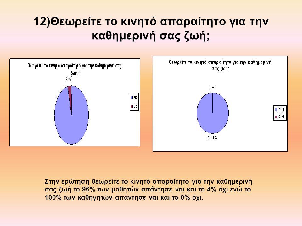 12)Θεωρείτε το κινητό απαραίτητο για την καθημερινή σας ζωή; Στην ερώτηση θεωρείτε το κινητό απαραίτητο για την καθημερινή σας ζωή το 96% των μαθητών απάντησε ναι και το 4% όχι ενώ το 100% των καθηγητών απάντησε ναι και το 0% όχι.