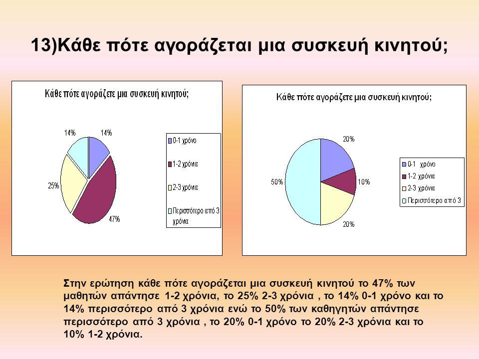 13)Κάθε πότε αγοράζεται μια συσκευή κινητού; Στην ερώτηση κάθε πότε αγοράζεται μια συσκευή κινητού το 47% των μαθητών απάντησε 1-2 χρόνια, το 25% 2-3 χρόνια, το 14% 0-1 χρόνο και το 14% περισσότερο από 3 χρόνια ενώ το 50% των καθηγητών απάντησε περισσότερο από 3 χρόνια, το 20% 0-1 χρόνο το 20% 2-3 χρόνια και το 10% 1-2 χρόνια.