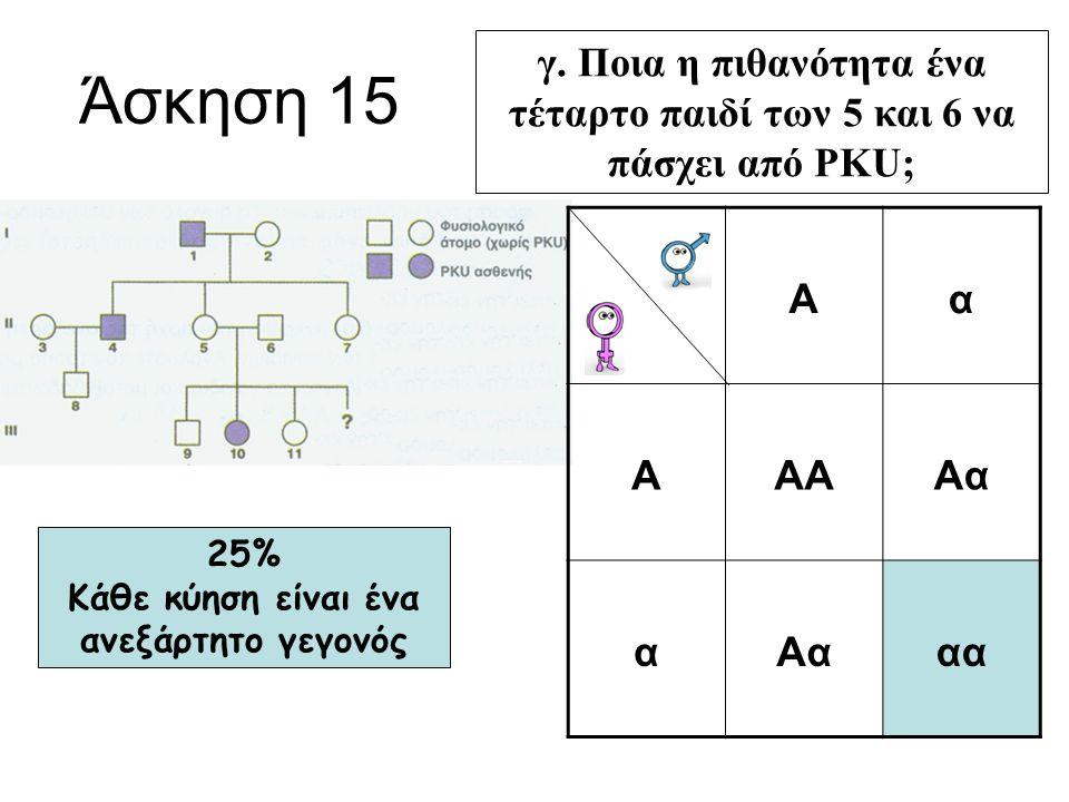 Άσκηση 15 γ. Ποια η πιθανότητα ένα τέταρτο παιδί των 5 και 6 να πάσχει από PKU; Αα ΑΑΑΑα α αα 25% Κάθε κύηση είναι ένα ανεξάρτητο γεγονός