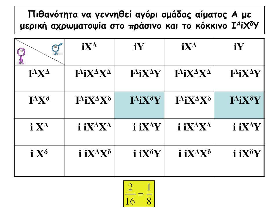 Πιθανότητα να γεννηθεί αγόρι ομάδας αίματος Α με μερική αχρωματοψία στο πράσινο και το κόκκινο Ι Α iX δ Υ iX Δ iYiX Δ iY IAXΔIAXΔ Ι Α iX Δ Χ Δ Ι Α iX