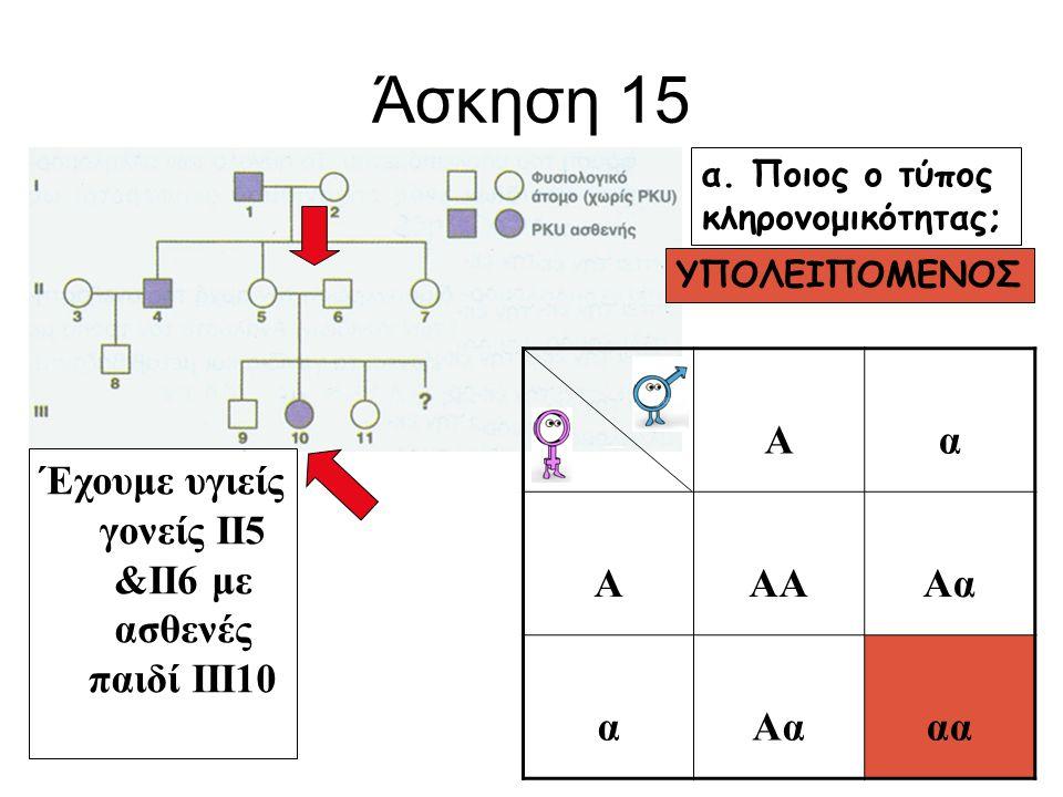 Άσκηση 15 Ένα υπολειπόμενο γονίδιο ΔΕΝ είναι φυλοσύνδετο, Όταν: υγιής πατέρας έχει ασθενή κόρη ή ασθενής μητέρα έχει υγιή γιό Είναι ή όχι φυλοσύνδετο; ΙΙ6 με ΙΙΙ10