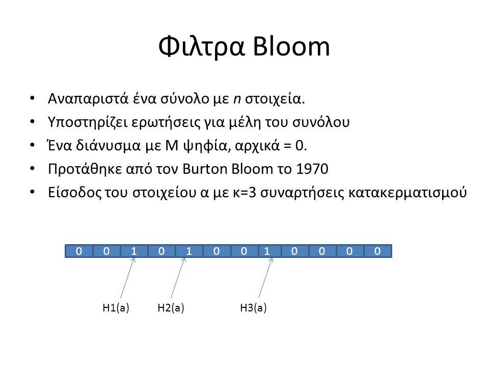 Φιλτρα Bloom Αναπαριστά ένα σύνολο με n στοιχεία. Υποστηρίζει ερωτήσεις για μέλη του συνόλου Ένα διάνυσμα με Μ ψηφία, αρχικά = 0. Προτάθηκε από τον Bu