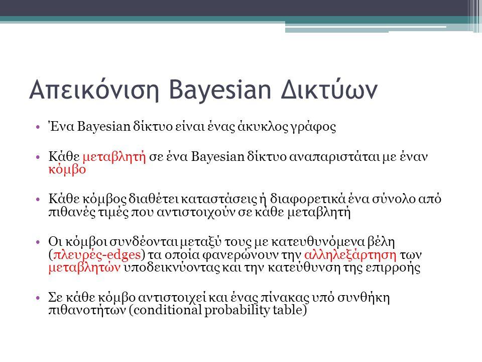 Απεικόνιση Bayesian Δικτύων Ένα Bayesian δίκτυο είναι ένας άκυκλος γράφος Κάθε μεταβλητή σε ένα Bayesian δίκτυο αναπαριστάται με έναν κόμβο Κάθε κόμβο