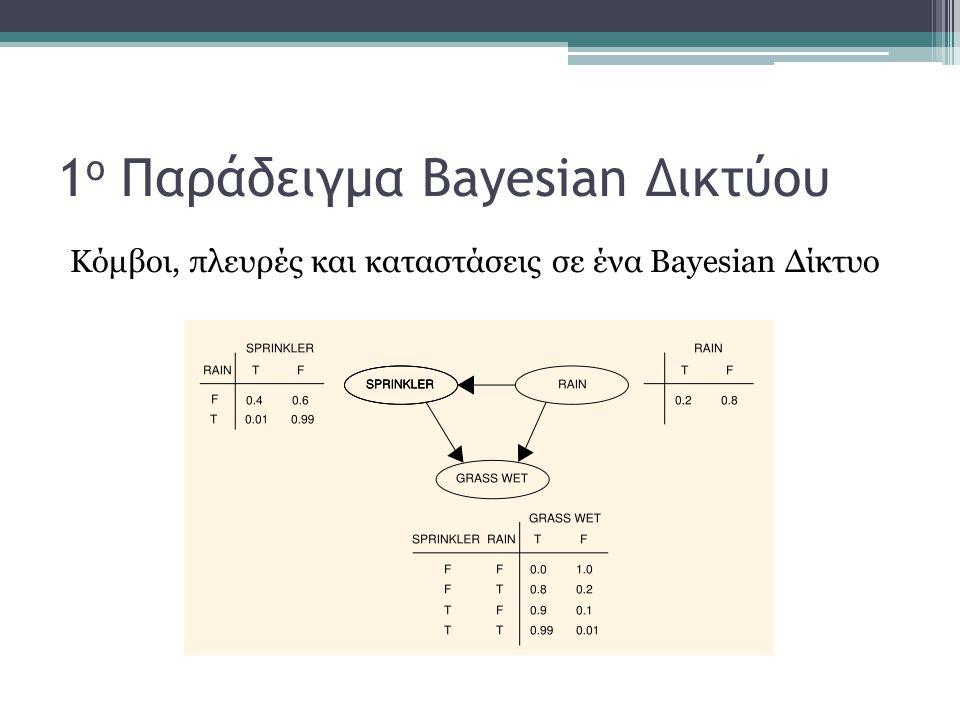 1 ο Παράδειγμα Bayesian Δικτύου Κόμβοι, πλευρές και καταστάσεις σε ένα Βayesian Δίκτυο