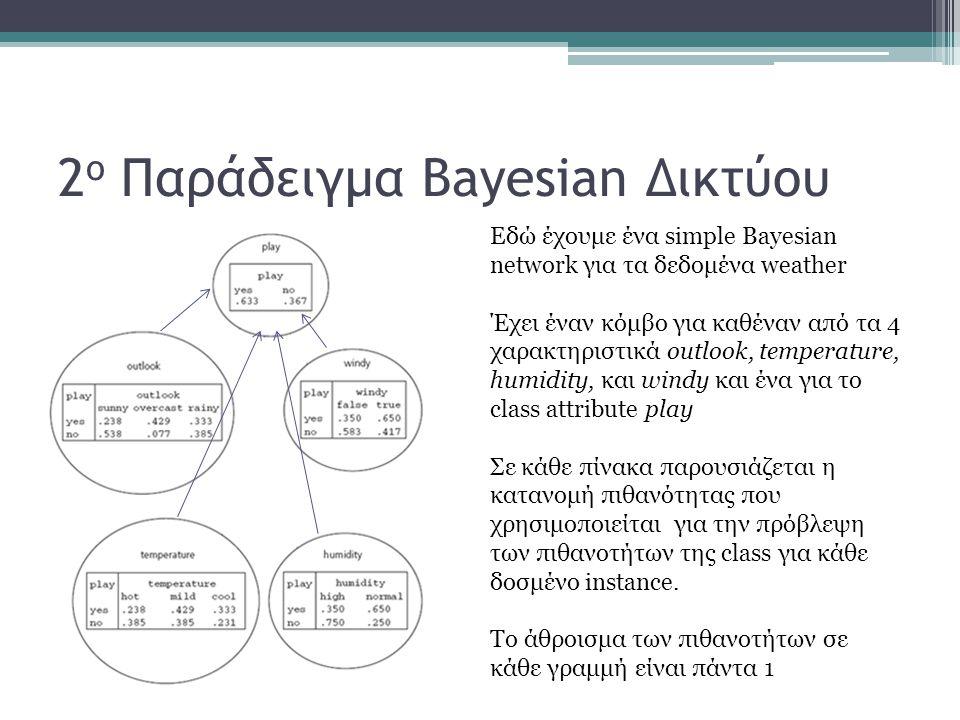 2 ο Παράδειγμα Bayesian Δικτύου Εδώ έχουμε ένα simple Bayesian network για τα δεδομένα weather Έχει έναν κόμβο για καθέναν από τα 4 χαρακτηριστικά out