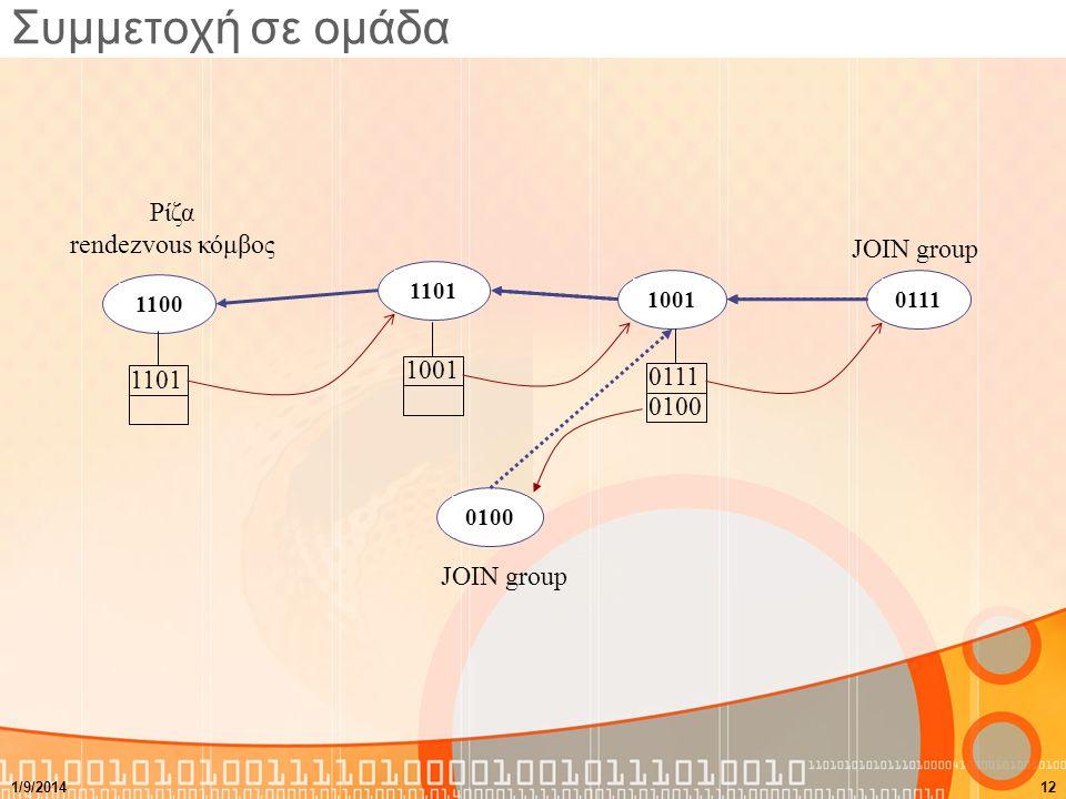 Συμμετοχή σε ομάδα 11001101010010010111 JOIN group Ρίζα rendezvous κόμβος 011110011101 JOIN group 0100 1/9/201412