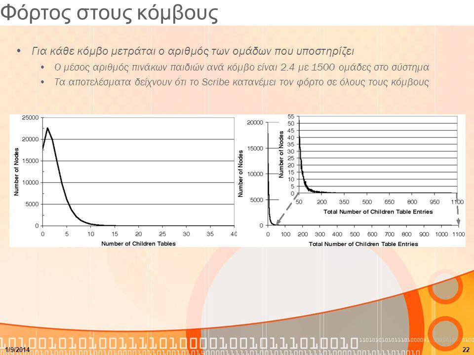 Φόρτος στους κόμβους Για κάθε κόμβο μετράται ο αριθμός των ομάδων που υποστηρίζει Ο μέσος αριθμός πινάκων παιδιών ανά κόμβο είναι 2.4 με 1500 ομάδες στο σύστημα Τα αποτελέσματα δείχνουν ότι το Scribe κατανέμει τον φόρτο σε όλους τους κόμβους 1/9/201422