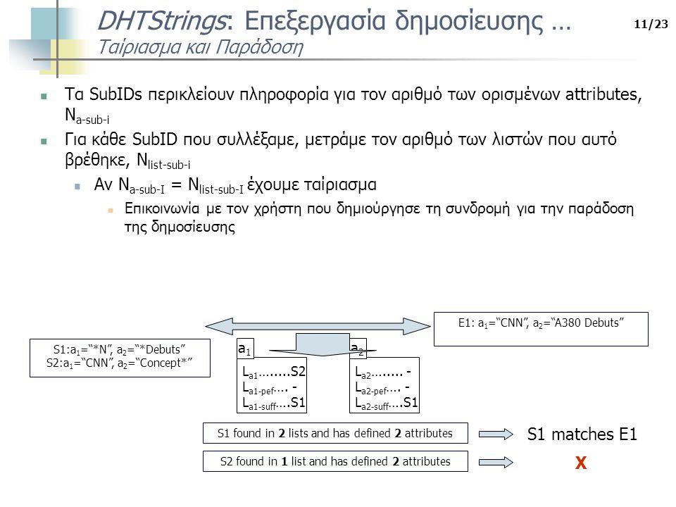 11/23 DHTStrings: Επεξεργασία δημοσίευσης … Ταίριασμα και Παράδοση Τα SubIDs περικλείουν πληροφορία για τον αριθμό των ορισμένων attributes, N a-sub-i Για κάθε SubID που συλλέξαμε, μετράμε τον αριθμό των λιστών που αυτό βρέθηκε, N list-sub-i Αν N a-sub-I = N list-sub-I έχουμε ταίριασμα Επικοινωνία με τον χρήστη που δημιούργησε τη συνδρομή για την παράδοση της δημοσίευσης S1:a 1 = *N , a 2 = *Debuts S2:a 1 = CNN , a 2 = Concept* a1a1 L a1 ….....S2 L a1-pef ….