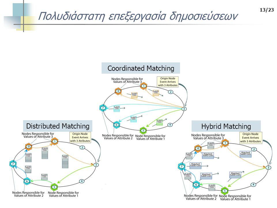 13/23 Πολυδιάστατη επεξεργασία δημοσιεύσεων Distributed Matching Hybrid Matching Coordinated Matching