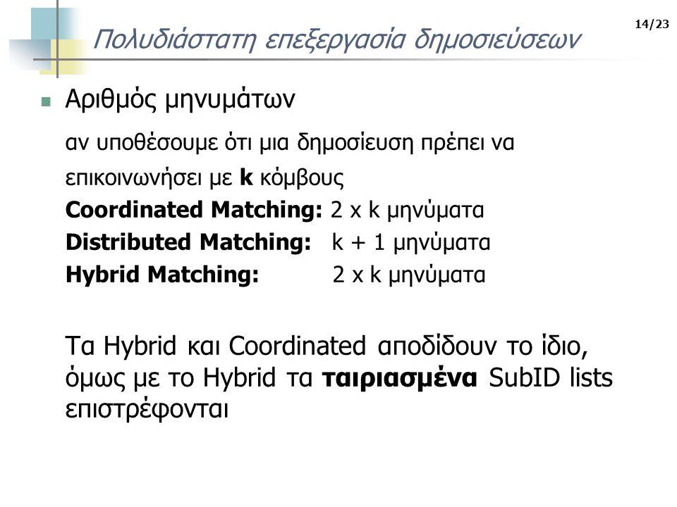 14/23 Πολυδιάστατη επεξεργασία δημοσιεύσεων Αριθμός μηνυμάτων αν υποθέσουμε ότι μια δημοσίευση πρέπει να επικοινωνήσει με k κόμβους Coordinated Matching: 2 x k μηνύματα Distributed Matching: k + 1 μηνύματα Hybrid Matching: 2 x k μηνύματα Τα Hybrid και Coordinated αποδίδουν το ίδιο, όμως με το Hybrid τα ταιριασμένα SubID lists επιστρέφονται