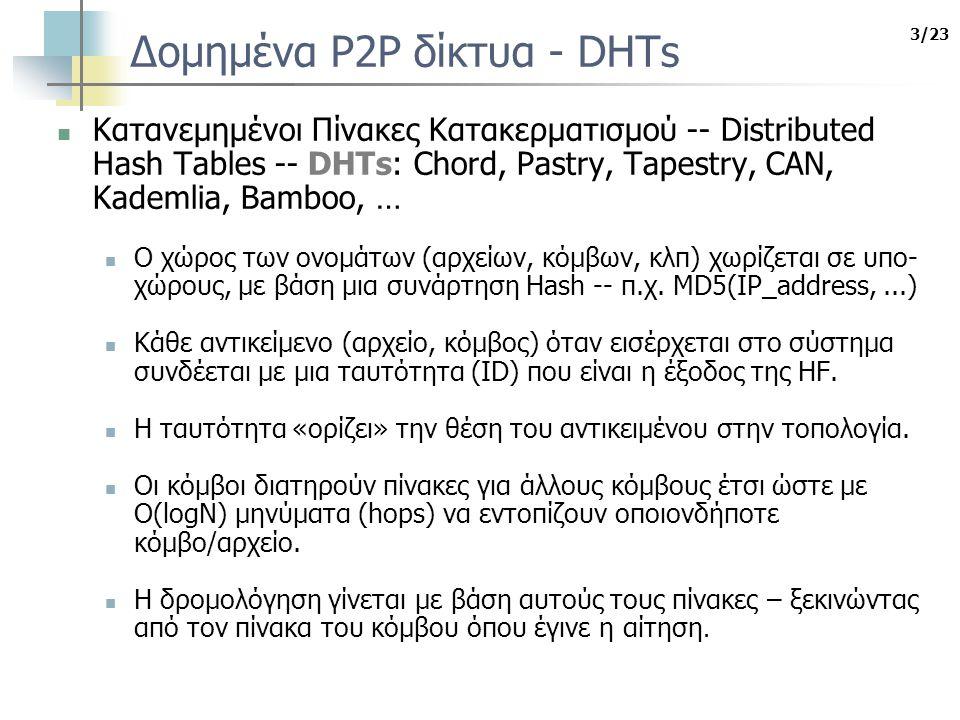 Αναφορές I.Aekaterinidis and P. Triantafillou.