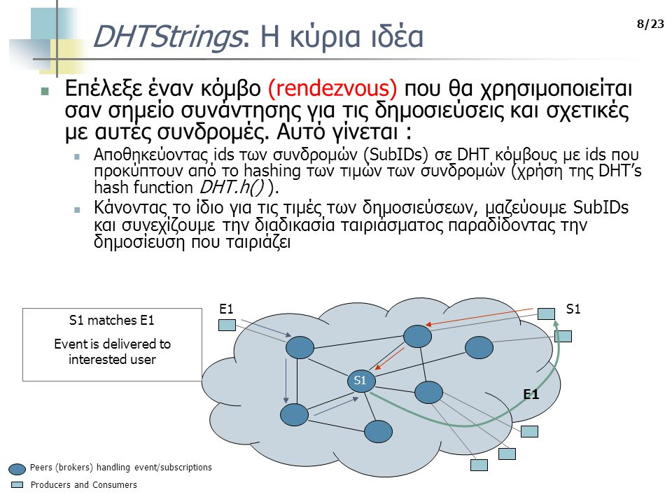 9/23 DHTStrings: Αποθήκευση IDs συνδρομών S1,S2 User generates two subscriptions S1: a 1 = *N , a 2 = *Debuts S2: a 1 = CNN , a 2 = Concept* Producers and Consumers Peers (brokers) handling event/subscriptions Locate and store S1 in peers with ids equal or close to: DHT.h(N), in the L a1-suff list DHT.h(Debuts), in the L a2-suff list S1 L a1-suff S1 L a2-suff S1:a 1 = *N , a 2 = *Debuts S2:a 1 = CNN , a 2 = Concept* Locate and store S2 in peers with ids equal or close to: DHT.h(CNN) in the L a1 list DHT.h(Concept) in the L a2-pref list S2 L a1 S2 L a2-pref Σε κάθε κόμβο διατηρούμε τρεις λίστες (L * ) για κάθε χαρακτηριστικό a i, μία για κάθε τελεστή: πρόθεμα L ai-pref, επίθεμα L ai-suff, ισότητα L ai Για κάθε χαρακτηριστικό a i στην συνδρομή, το SubID j αποθηκεύεται στην κατάλληλη L λίστα στον κόμβο με id ίσο (ή κοντινότερα) στο DHT.h(v(a i ))