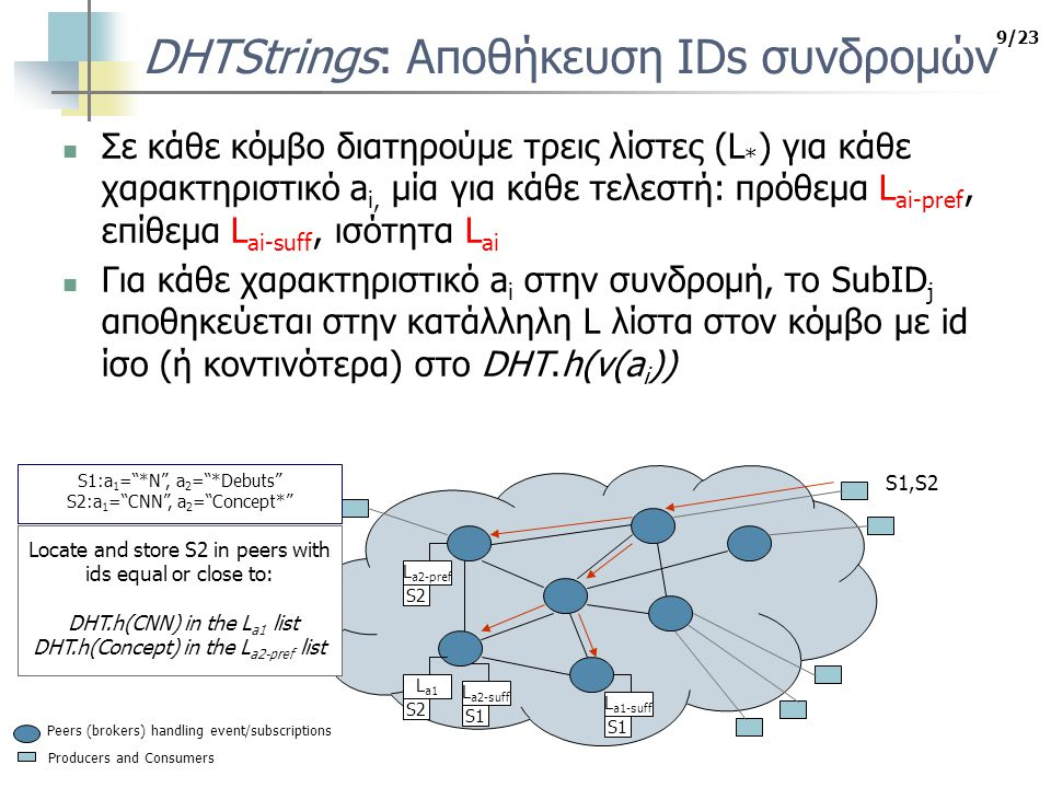10/23 DHTStrings: Επεξεργασία δημοσίευσης… φάση ανάκτησης SubID Για κάθε χαρακτηριστικό a i στη δημοσίευση Πήγαινε στον κόμβο DHT.h(v(a i )) και πάρε τη λίστα L ai Πήγαινε στους κόμβους DHT.h(τα προθέματα του v(a i )) και πάρε τη λίστα L ai-pref Πήγαινε στους κόμβους DHT.h(τα επιθέματα του v(a i )) και πάρε τη λίστα L ai-suff Event arrives with values E1: a 1 = CNN , a 2 = A380 Debuts Producers and Consumers Peers (brokers) handling event/subscriptions S1 L a1-suff S1 L a2-suff S1:a 1 = *N , a 2 = *Debuts S2:a 1 = CNN , a 2 = Concept* S2 L a1 S2 L a2-pref E1 For the attribute a 1 go to nodes 1.