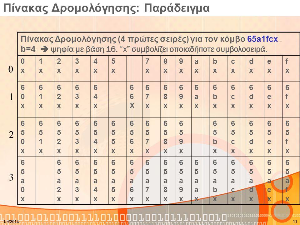 """Πίνακας Δρομολόγησης: Παράδειγμα Πίνακας Δρομολόγησης (4 πρώτες σειρές) για τον κόμβο 65a1fcx. b=4  ψηφία με βάση 16. """"x"""" συμβολίζει οποιαδήποτε συμβ"""