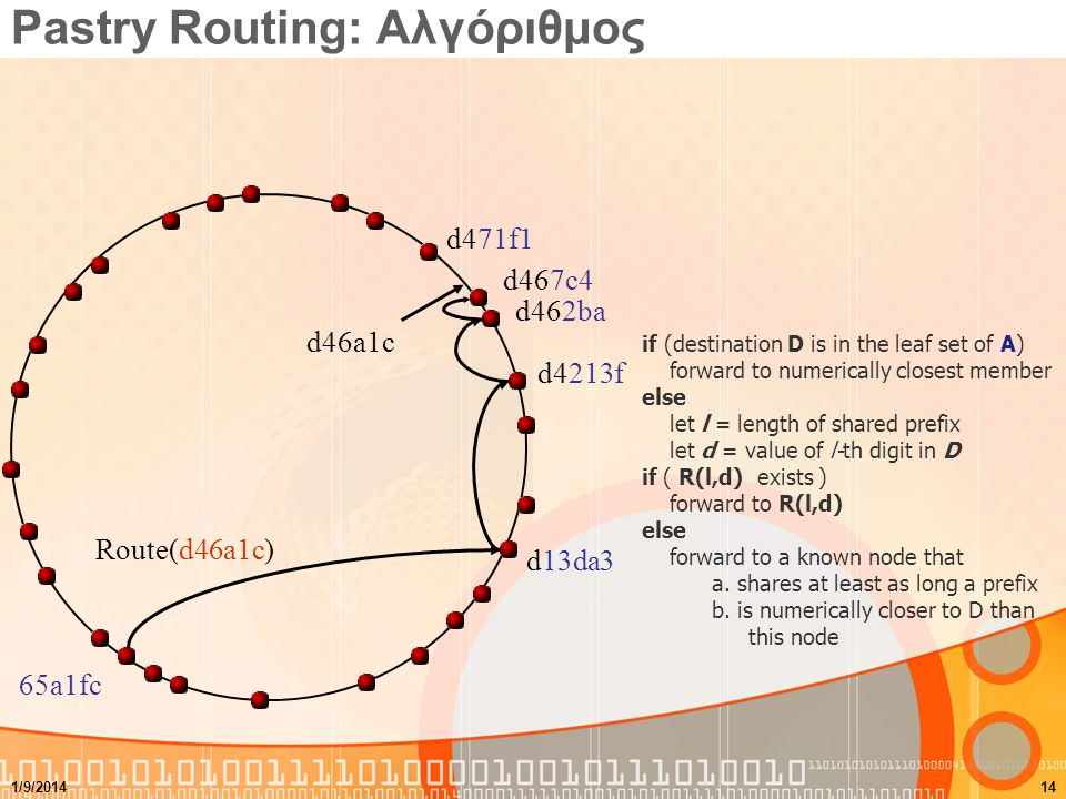 Pastry Routing: Αλγόριθμος d46a1c Route(d46a1c) d462ba d4213f d13da3 65a1fc d467c4 d471f1 if (destination D is in the leaf set of A) forward to numeri