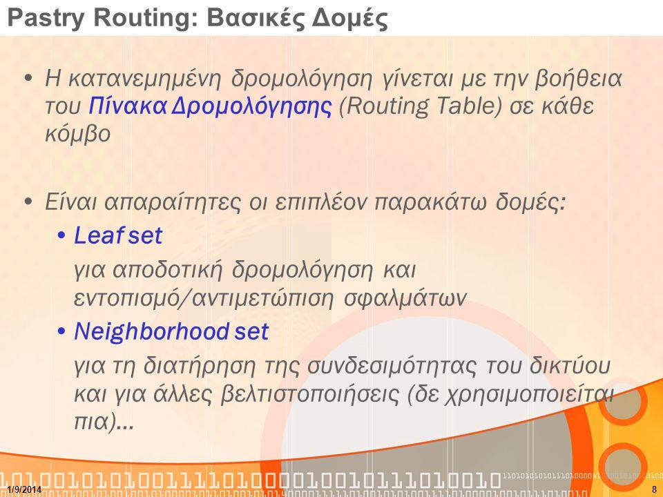 Pastry Routing: Βασικές Δομές Η κατανεμημένη δρομολόγηση γίνεται με την βοήθεια του Πίνακα Δρομολόγησης (Routing Table) σε κάθε κόμβο Είναι απαραίτητε