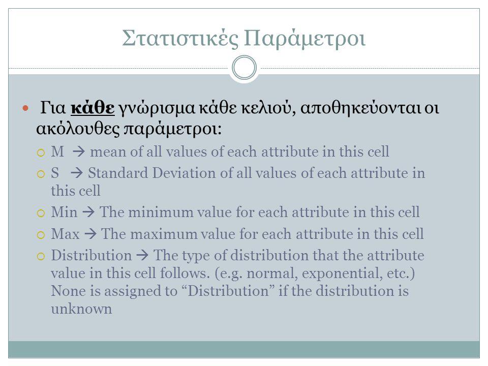 Στατιστικές Παράμετροι Για κάθε γνώρισμα κάθε κελιού, αποθηκεύονται οι ακόλουθες παράμετροι:  M  mean of all values of each attribute in this cell 