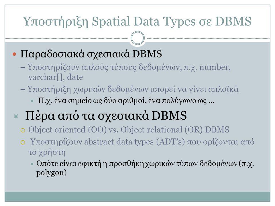 Υποστήριξη Spatial Data Types σε DBMS Παραδοσιακά σχεσιακά DBMS – Υποστηρίζουν απλούς τύπους δεδομένων, π.χ. number, varchar[], date – Υποστήριξη χωρι
