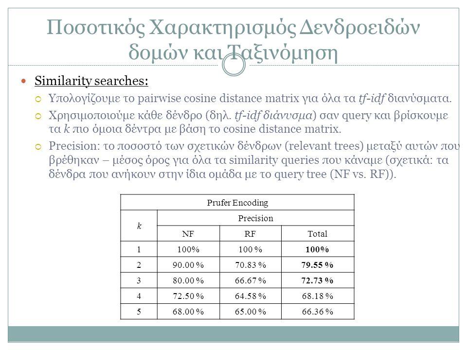 Ποσοτικός Χαρακτηρισμός Δενδροειδών δομών και Ταξινόμηση Similarity searches:  Υπολογίζουμε το pairwise cosine distance matrix για όλα τα tf-idf διαν