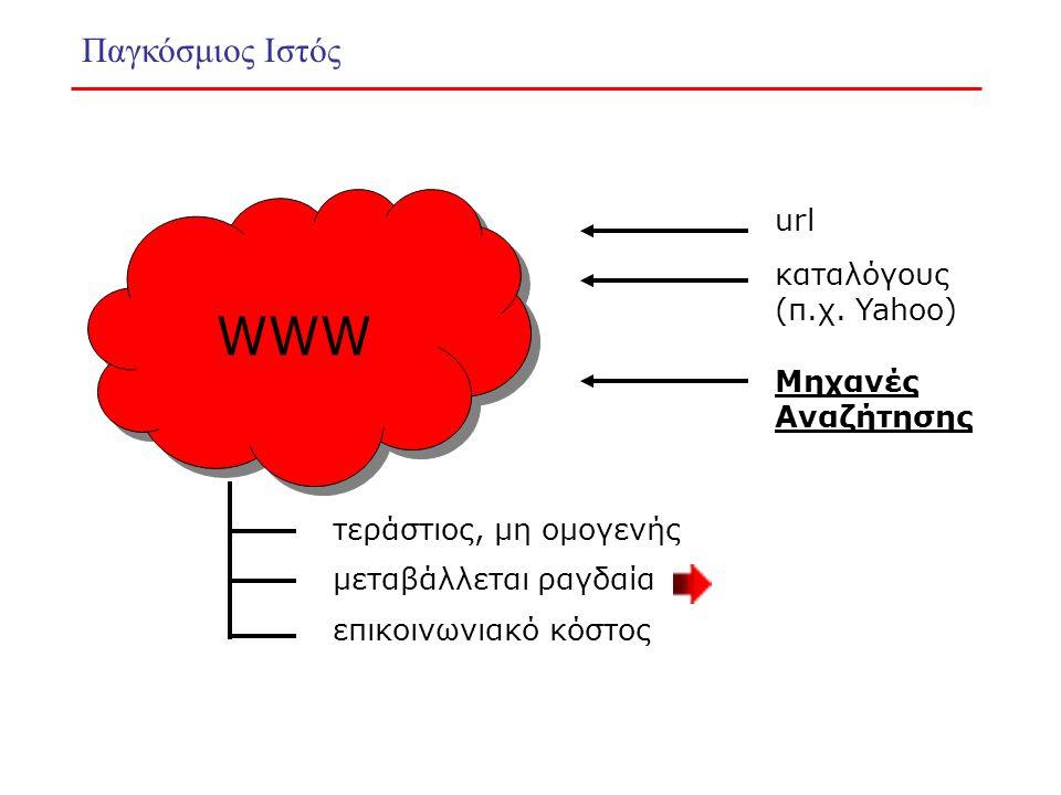 Παγκόσμιος Ιστός WWW url καταλόγους (π.χ.
