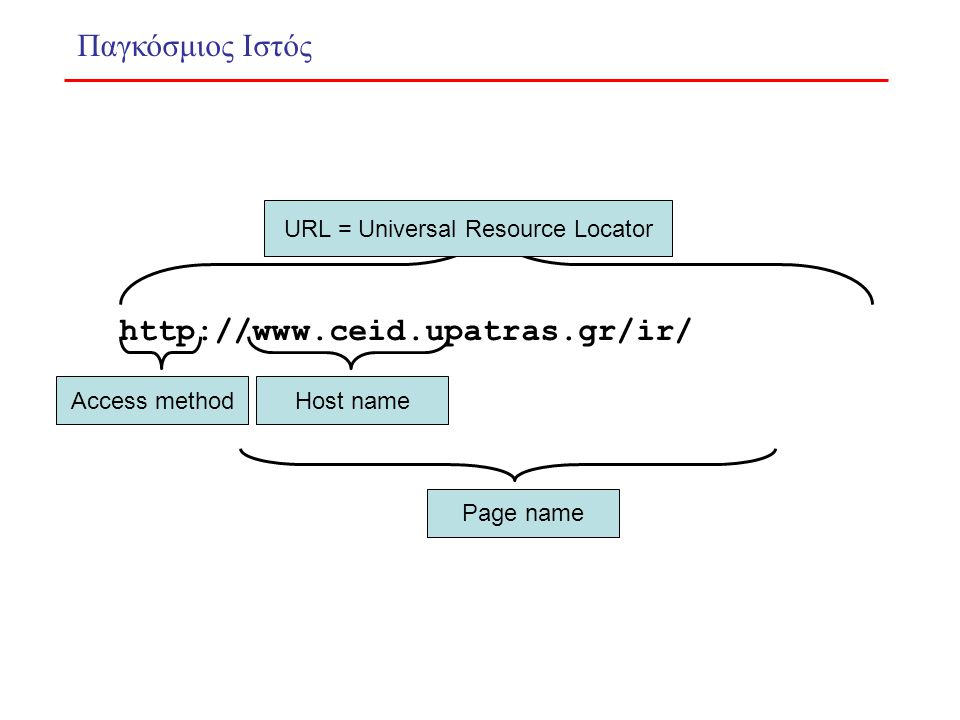 Host name Page name Access method URL = Universal Resource Locator http://www.ceid.upatras.gr/ir/ Παγκόσμιος Ιστός