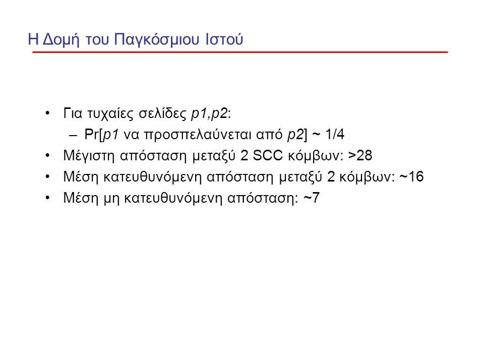 Για τυχαίες σελίδες p1,p2: –Pr[p1 να προσπελαύνεται από p2] ~ 1/4 Μέγιστη απόσταση μεταξύ 2 SCC κόμβων: >28 Μέση κατευθυνόμενη απόσταση μεταξύ 2 κόμβων: ~16 Μέση μη κατευθυνόμενη απόσταση: ~7 Η Δομή του Παγκόσμιου Ιστού