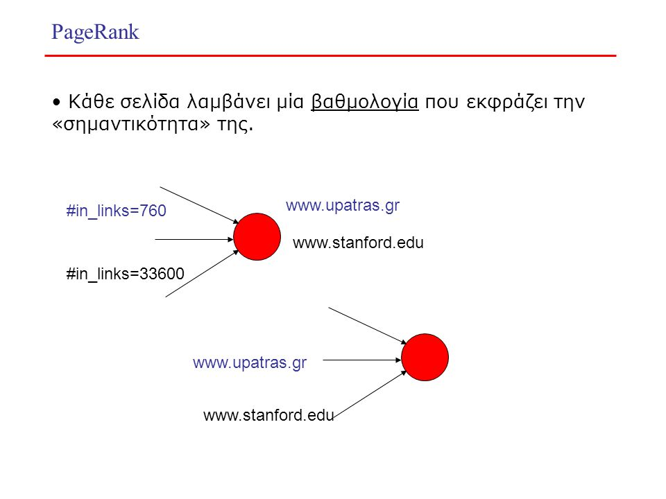 PageRank Κάθε σελίδα λαμβάνει μία βαθμολογία που εκφράζει την «σημαντικότητα» της. www.upatras.gr #in_links=760 www.stanford.edu #in_links=33600 www.u