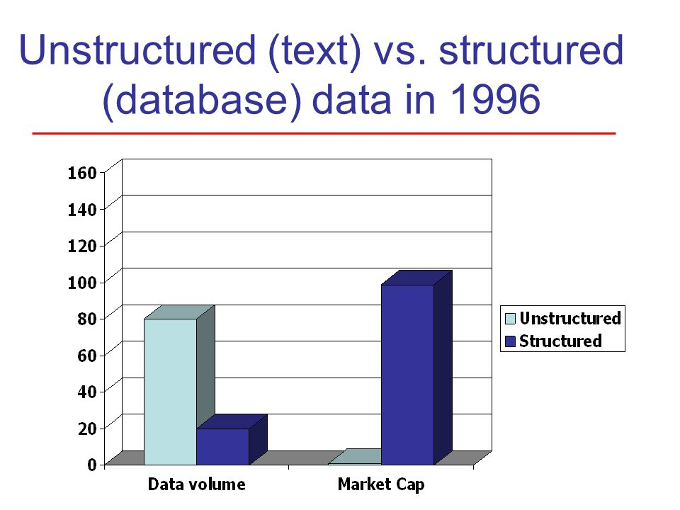 Unstructured (text) vs. structured (database) data in 1996