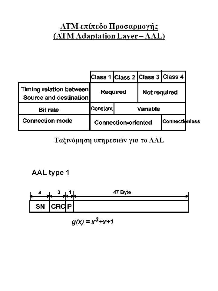 ΑΤΜ επίπεδο Προσαρμογής (ΑΤΜ Adaptation Layer – AAL) Tαξινόμηση υπηρεσιών για το AAL