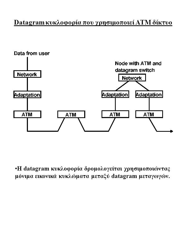 Datagram κυκλοφορία που χρησιμοποιεί ATM δίκτυο Η datagram κυκλοφορία δρομολογείται χρησιμοποιώντας μόνιμα εικονικά κυκλώματα μεταξύ datagram μεταγωγώ