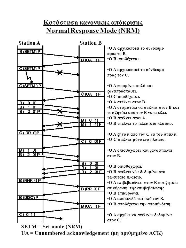 Κατάσταση κανονικής απόκρισης Normal Response Mode (NRM) Ο Α αρχικοποιεί το σύνδεσμο προς το Β. Ο Β αποδέχεται. Ο Α αρχικοποιεί το σύνδεσμο προς τον C