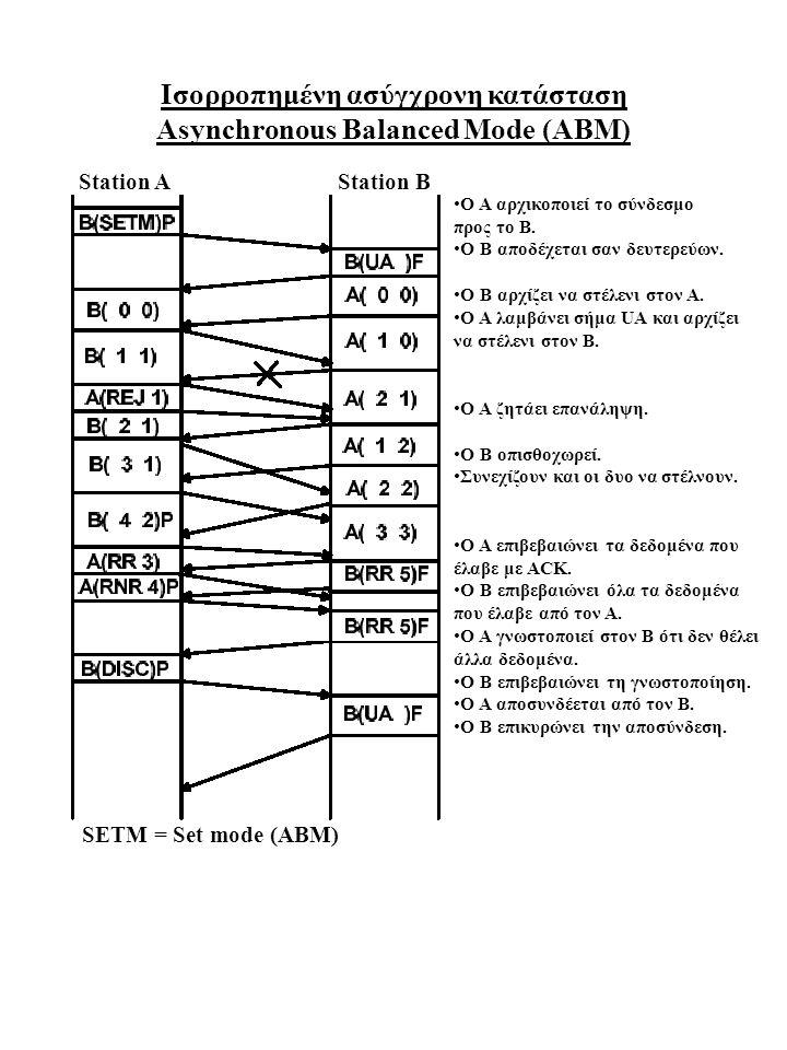 Ισορροπημένη ασύγχρονη κατάσταση Asynchronous Balanced Mode (ABM) Ο Α αρχικοποιεί το σύνδεσμο προς το Β. Ο Β αποδέχεται σαν δευτερεύων. Ο Β αρχίζει να