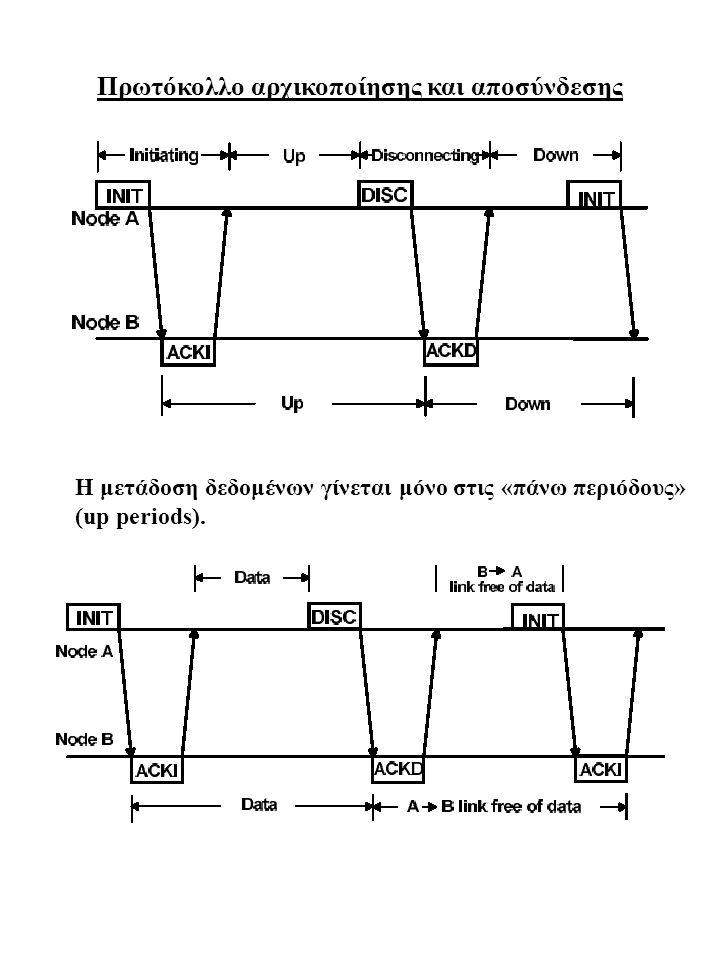 Πρωτόκολλο αρχικοποίησης και αποσύνδεσης Η μετάδοση δεδομένων γίνεται μόνο στις «πάνω περιόδους» (up periods).