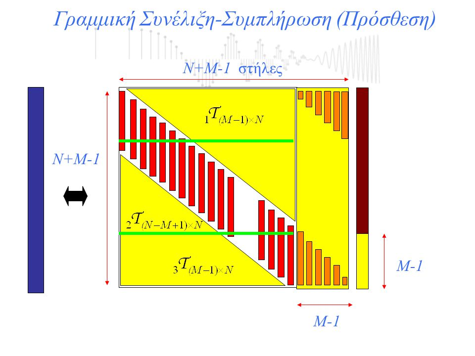 N+Μ-1 στήλες Ν+Μ-1 Γραμμική Συνέλιξη-Συμπλήρωση (Πρόσθεση) Μ-1