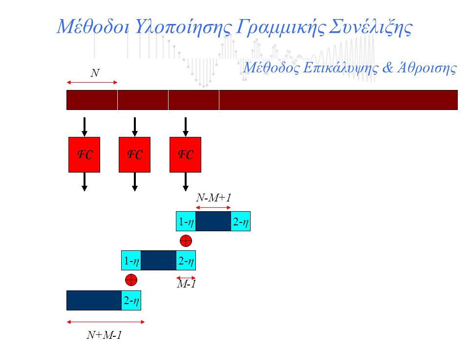 Μέθοδοι Υλοποίησης Γραμμικής Συνέλιξης FC 1-η2-η 1-η2-η Ν+Μ-1 Ν-Μ+1 Μ-1 Ν Μέθοδος Επικάλυψης & Άθροισης