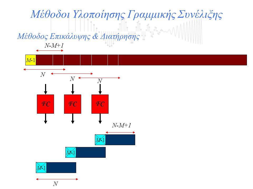 Μέθοδοι Υλοποίησης Γραμμικής Συνέλιξης FC Μ-1 Ν Ν-Μ+1 Μέθοδος Επικάλυψης & Διατήρησης Μ-1 Ν Ν Ν