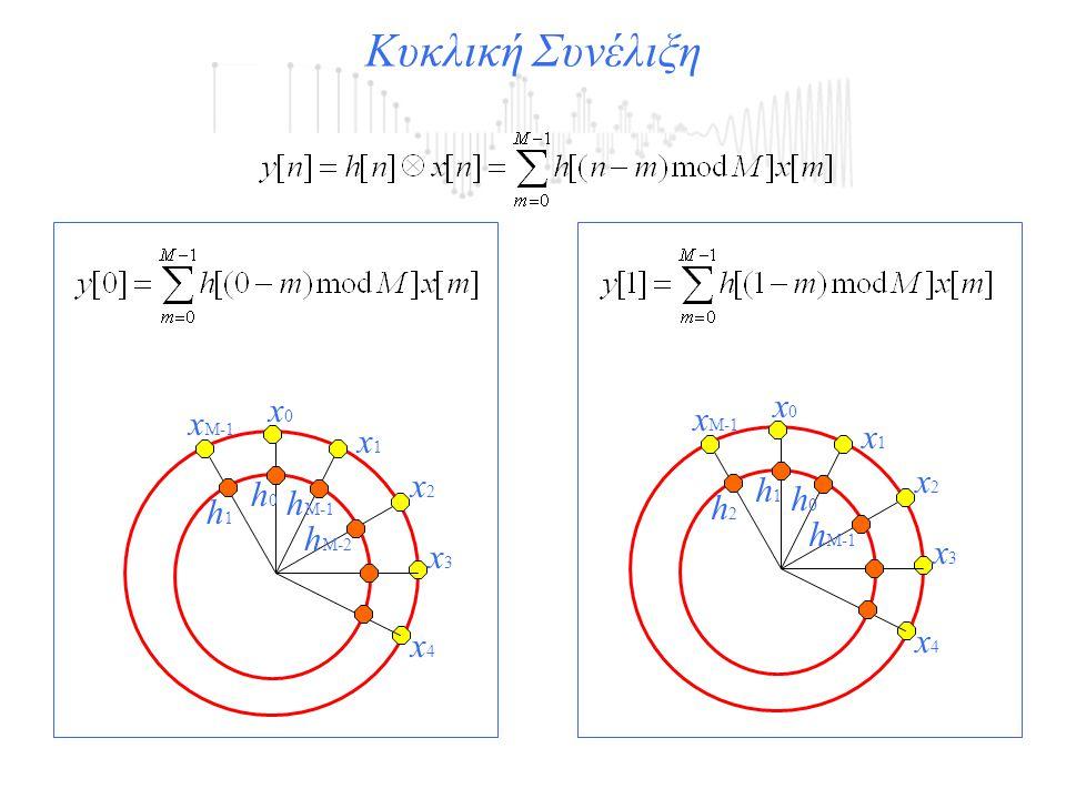 x3x3 x2x2 x1x1 x4x4 x0x0 x M-1 h0h0 h1h1 h M-1 h M-2 Κυκλική Συνέλιξη x3x3 x2x2 x1x1 x4x4 x0x0 x M-1 h1h1 h2h2 h0h0 h M-1