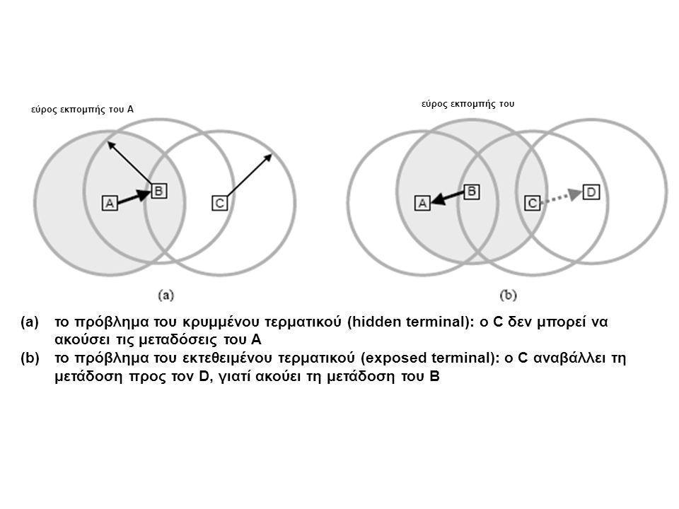 εύρος εκπομπής του Α εύρος εκπομπής του Β (a)το πρόβλημα του κρυμμένου τερματικού (hidden terminal): ο C δεν μπορεί να ακούσει τις μεταδόσεις του A (b)το πρόβλημα του εκτεθειμένου τερματικού (exposed terminal): ο C αναβάλλει τη μετάδοση προς τον D, γιατί ακούει τη μετάδοση του B