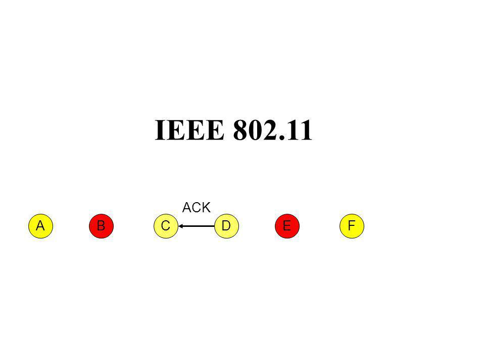 IEEE 802.11 CFABED ACK