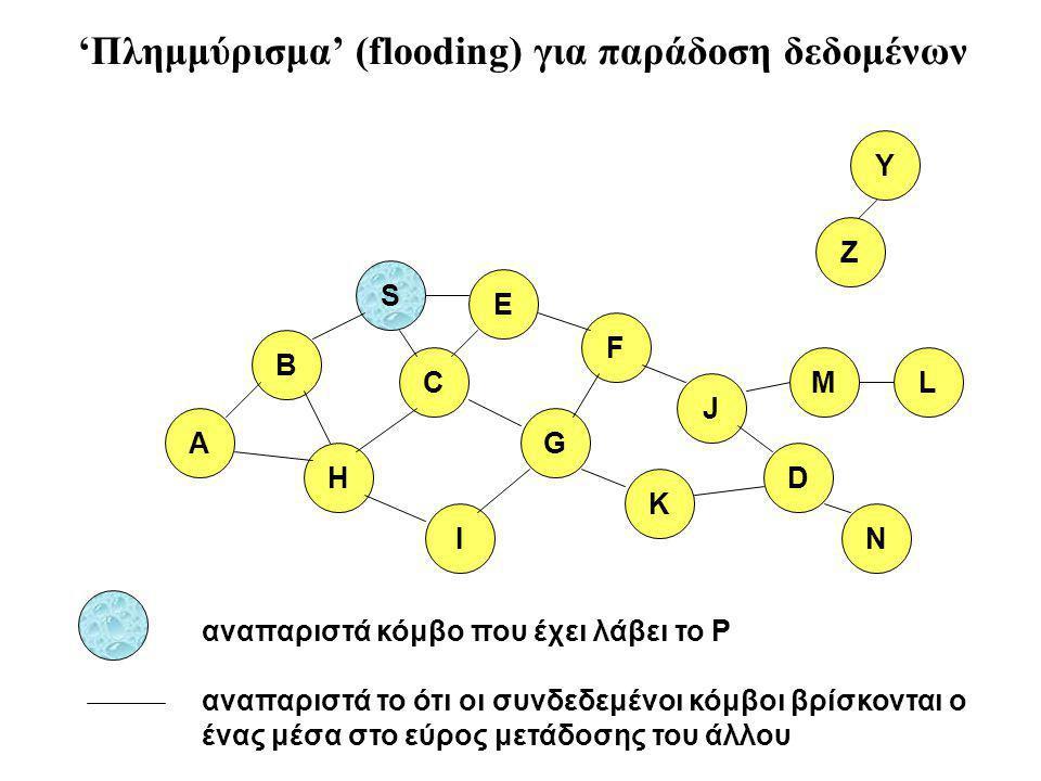 B A S E F H J D C G I K αναπαριστά το ότι οι συνδεδεμένοι κόμβοι βρίσκονται ο ένας μέσα στο εύρος μετάδοσης του άλλου Z Y αναπαριστά κόμβο που έχει λάβει το P M N L 'Πλημμύρισμα' (flooding) για παράδοση δεδομένων