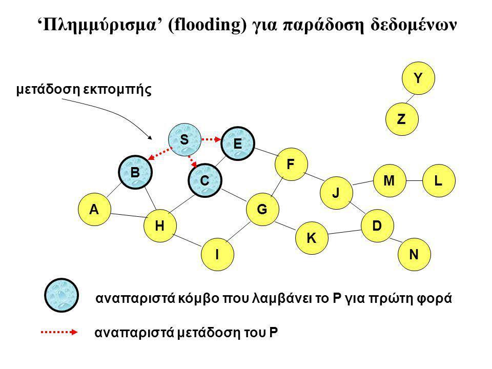 B A S E F H J D C G I K αναπαριστά μετάδοση του P αναπαριστά κόμβο που λαμβάνει το P για πρώτη φορά Z Y μετάδοση εκπομπής M N L 'Πλημμύρισμα' (flooding) για παράδοση δεδομένων