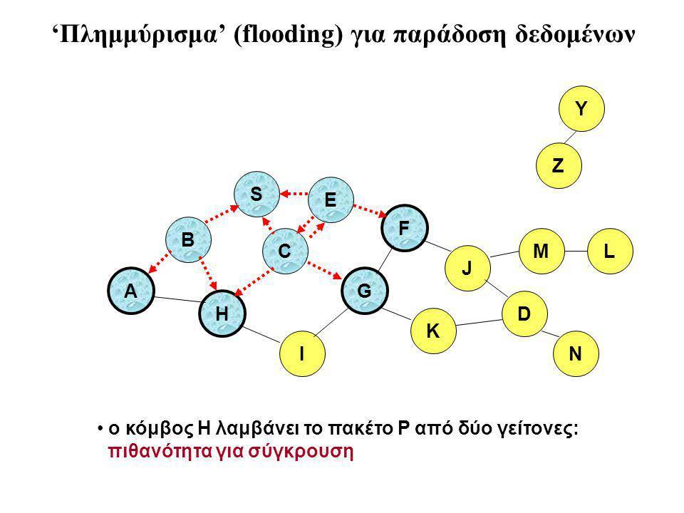 B A S E F H J D C G I K ο κόμβος H λαμβάνει το πακέτο P από δύο γείτονες: πιθανότητα για σύγκρουση Z Y M N L 'Πλημμύρισμα' (flooding) για παράδοση δεδομένων